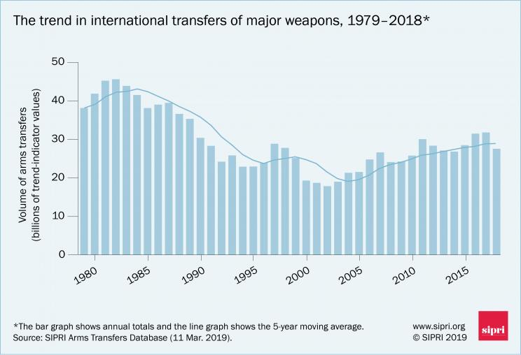 The trend in international transfers of major weapons, 1979-2018