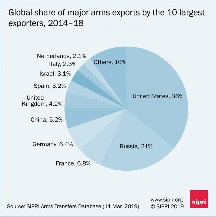 Global share of major arms exports by the 10 largest exporters, 2014-18