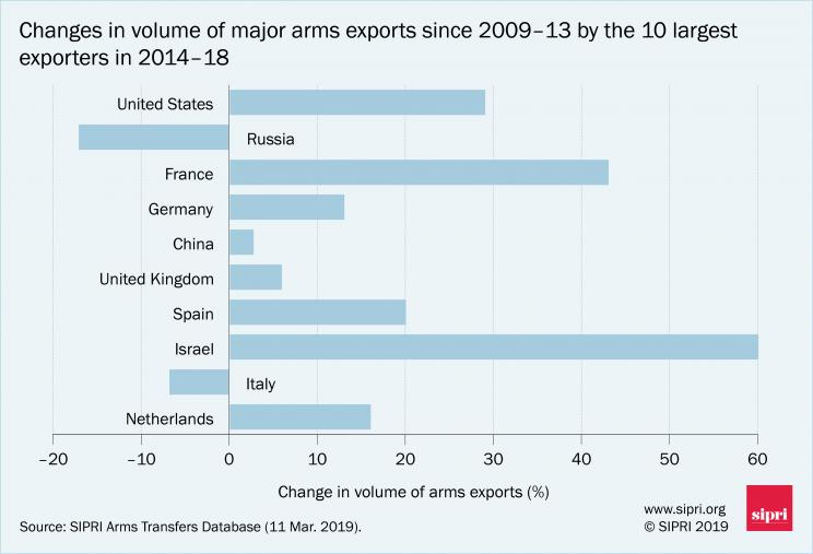 Changes in volume of major arms exports since 2009-13 by the 10 largest exporters in 2014-18