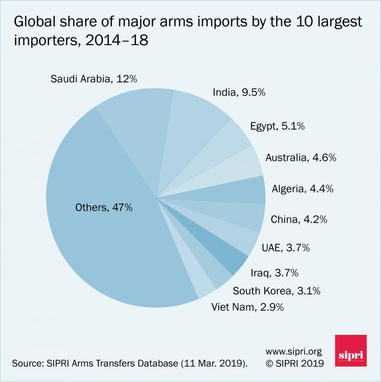 Global share of major arms imports by the 10 largest importers, 2014-18