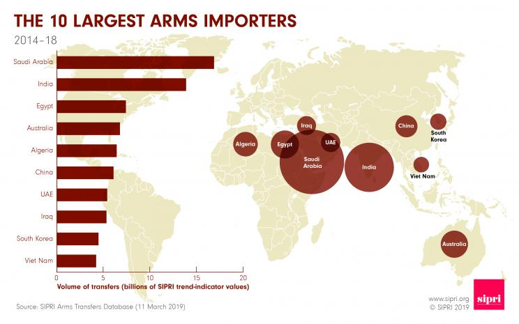 The 10 largest arms importers 2014-18