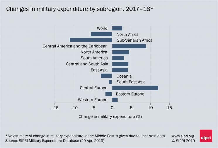 Changes in military expenditure by subregion, 2017–2018
