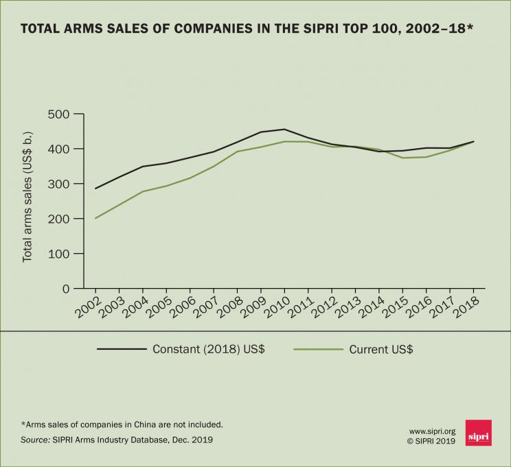 Total arms sales of companies in the SIPRI Top 100, 2002–18