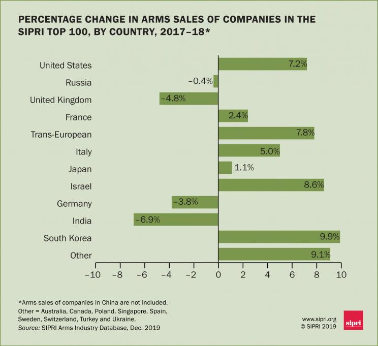 Percentage change in arms sales of companies in the SIPRI Top 100, by country, 2017–18
