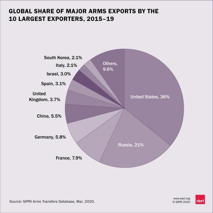 Global share of major arms exports by the 10 largest exporters, 2015-19