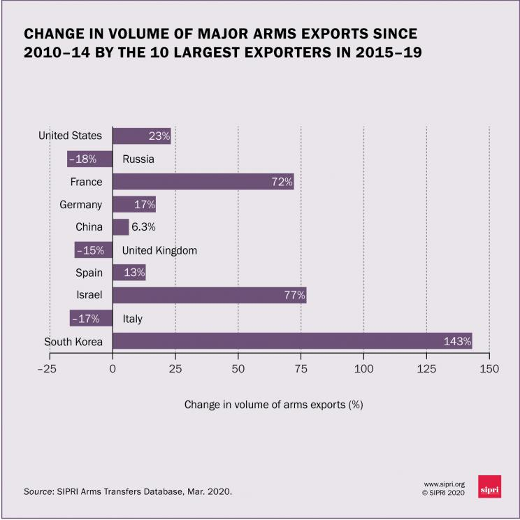 Change in volume of major arms exports since 2010-14 by the 10 largest exporters in 2015-19