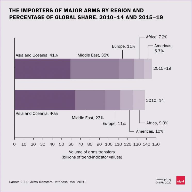 The importers of major arms by region and percentage of global share, 2010-14 and 2015-19