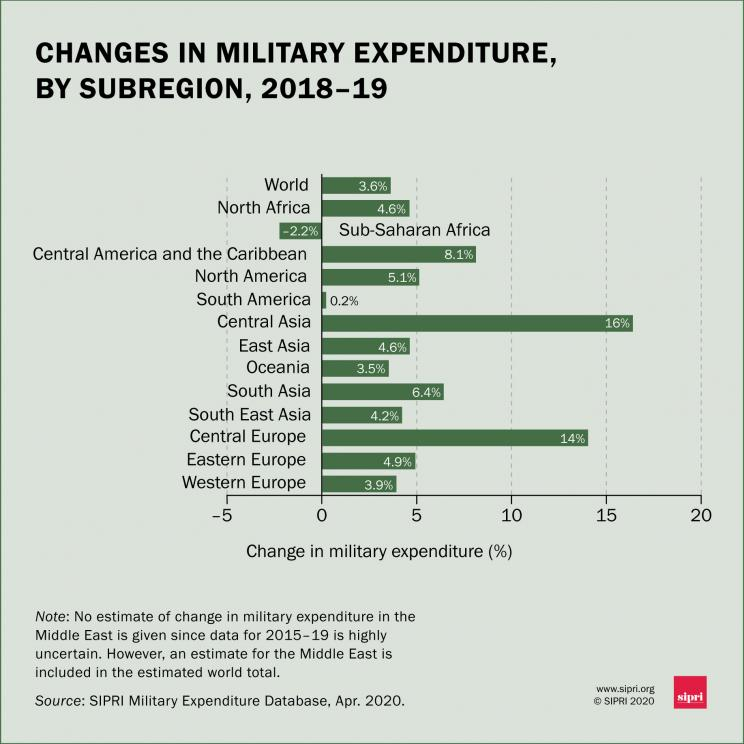 Changes in military expenditure, by subregion, 2018-19