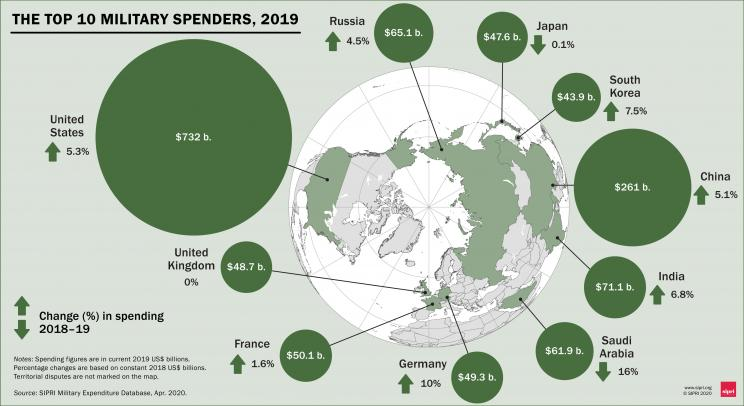The Top 10 military spenders, 2019