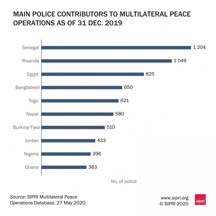 Main police-contributing countries to multilateral peace operations as of 31 Dec. 2019