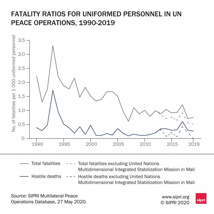 Annual fatality rate for uniformed personnel in United Nations peace operations, 1990–2019