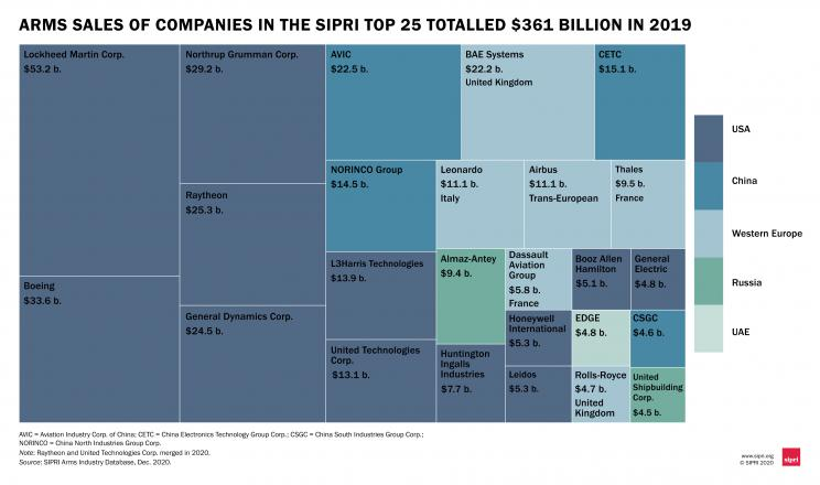 Arms sales of companies in the SIPRI Top 25 totalled $361 billion in 2019