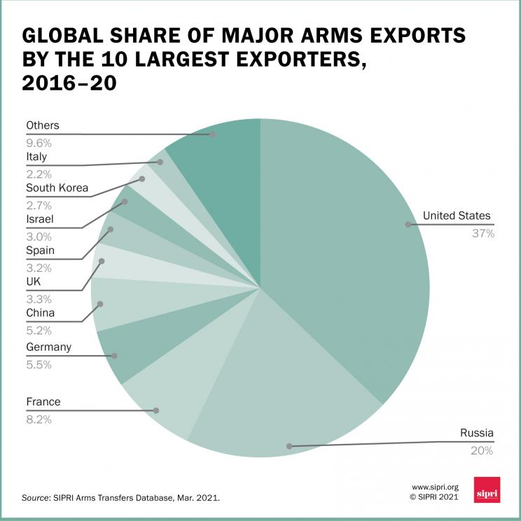 Global share of major arms exporters by the 10 largest exporters, 2016-20