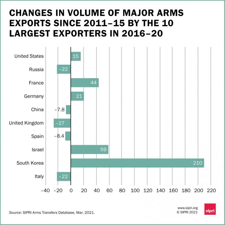 Change in volume of major arms exports since 2011-15 by the 10 largest exporters in 2016-20