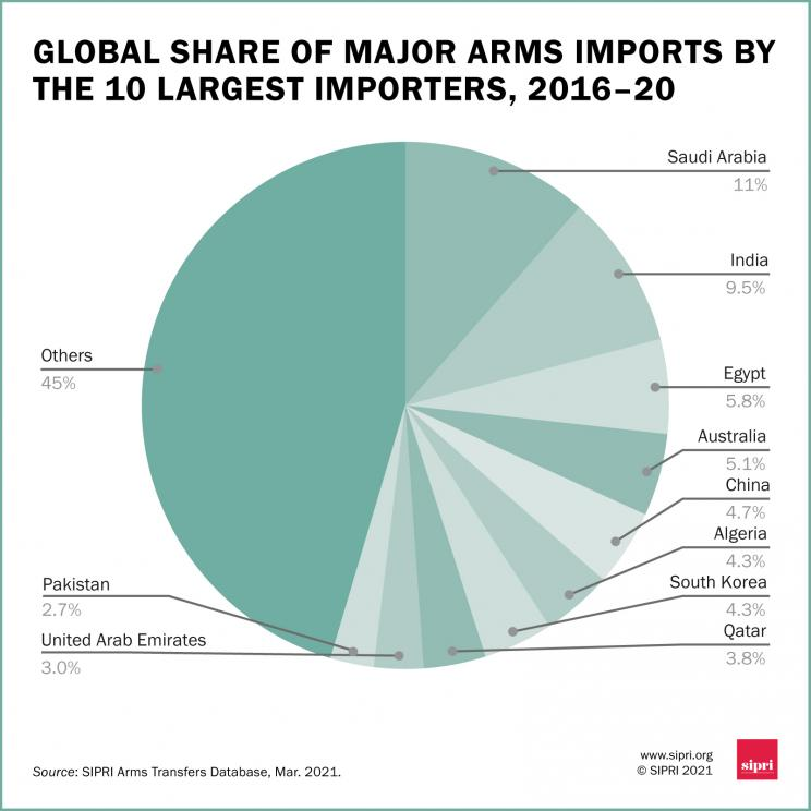 Global share of major arms imports by the 10 largest importers, 2016-20