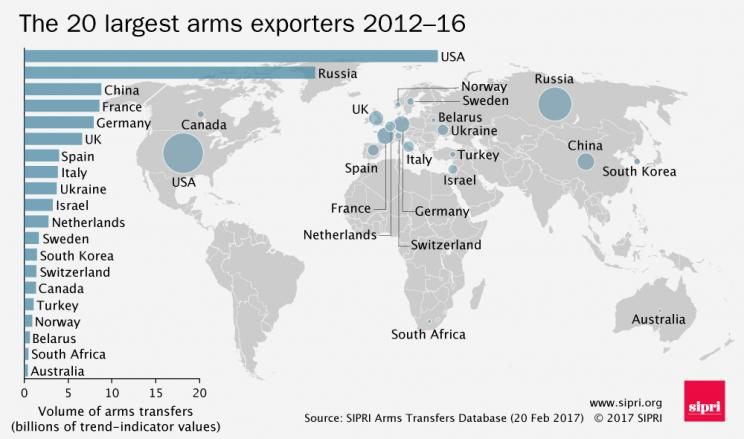 The 20 largest arms exporters 2012-16
