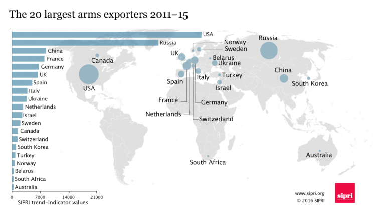 The 20 largest arms exporters, 2011-15