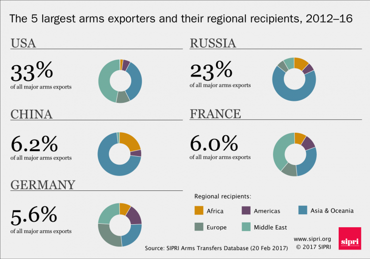 The 5 largest major arms exporters and their regional recipients 2012-16