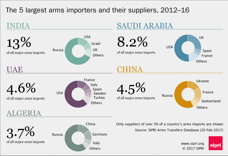 The 5 largest major arms importers and their suppliers, 2012-16