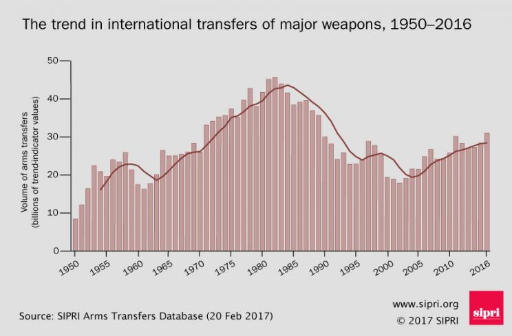 The trend in international transfers of major weapons, 1950-2016
