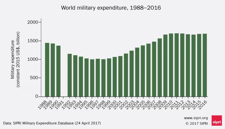 World military expenditure 1988–2016
