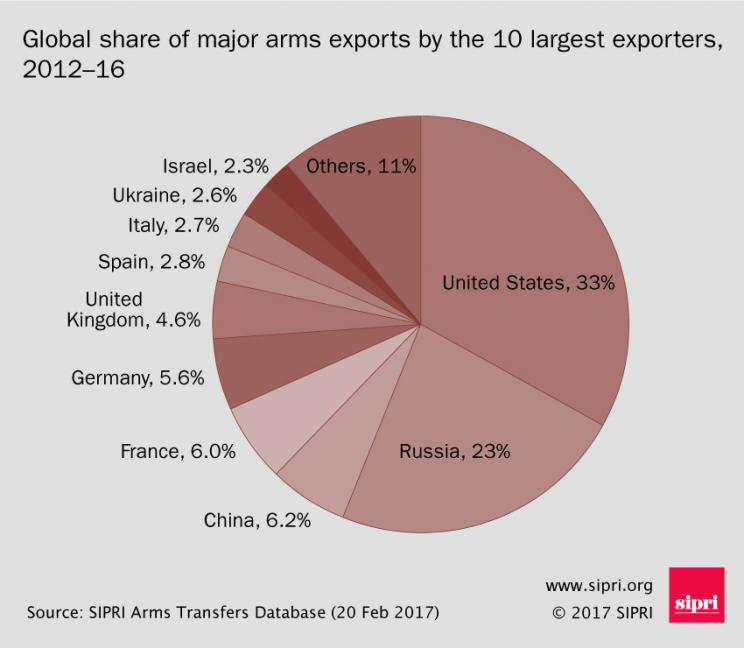 Global share of major arms exports by the 10 largest exporters, 2012-16