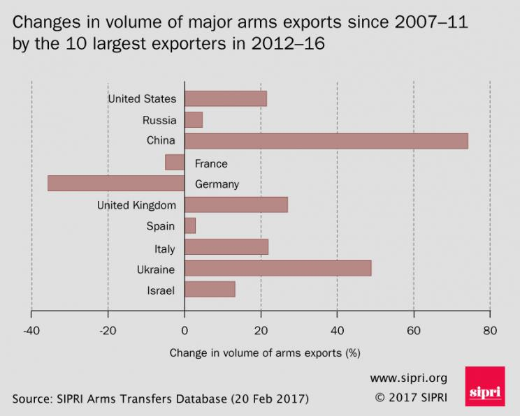 Changes in volume of major arms exports since 2007-11 by the 10 largest exporters in 2012-16