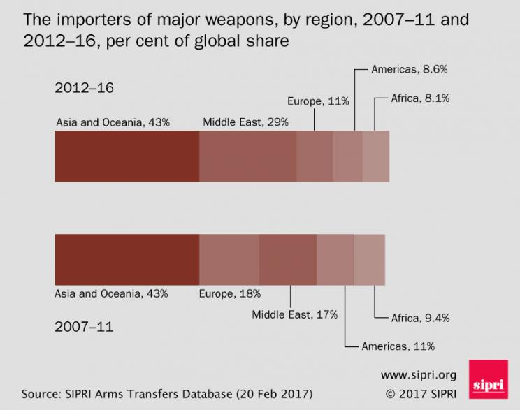 The importers of major weapons, by region, 2007-11 and 2012-16, per cent of global share