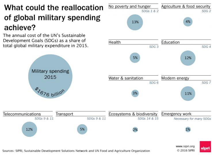 What could the reallocation of global military spending achieve?