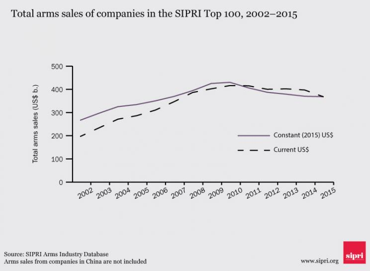 Total arms sales of companies in the SIPRI Top 100, 2002–2015. Data and graphic: SIPRI