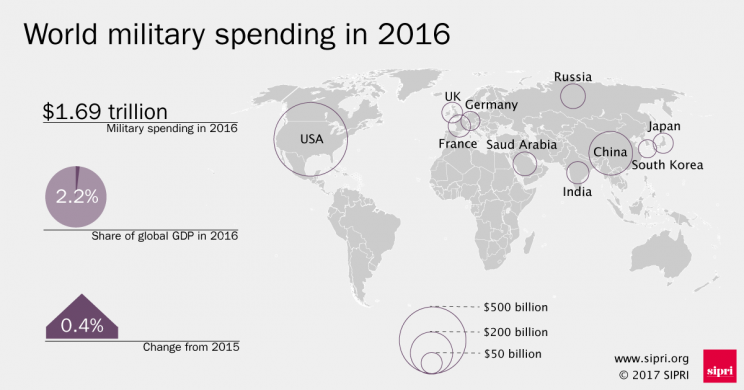Overview of world military spending with a map of the highest 10 military spenders in 2016