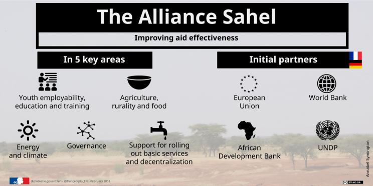 Figure 2: The Alliance for the Sahel aims to provide 500 projects in the 2018-22 period.