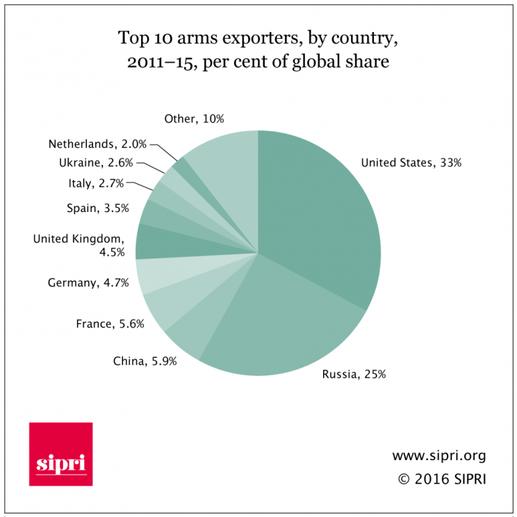 The top 10 arms exporters by country, 2011-15
