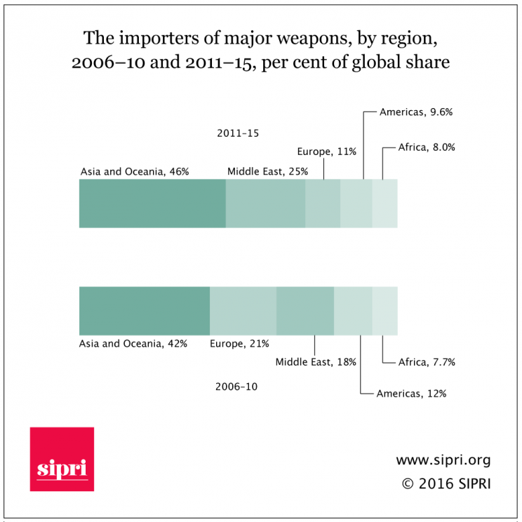 The importers of major weapons by region, 2006-10 and 2011-15