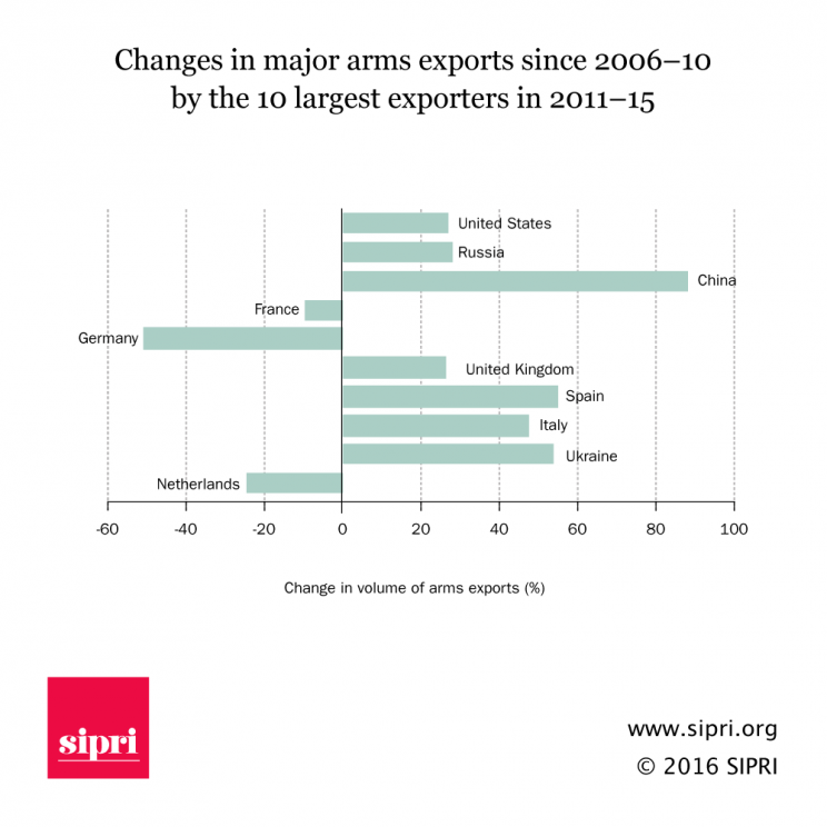 Chamnges in major arms exports since 2006-10 by the 10 largest exporters in 2011-15