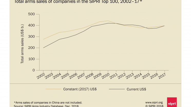 Graph of total arms sales of companies in the SIPRI Top 100, 2002-16