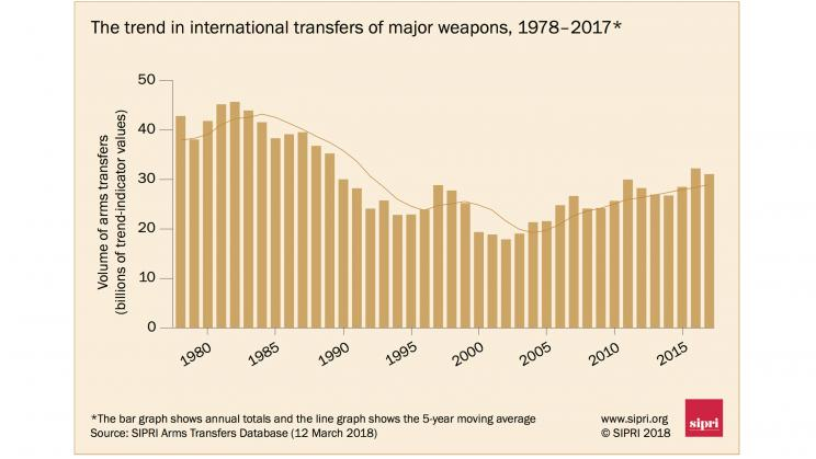 The trend in international transfers of major weapons, 1978—2017. Data and graphic: SIPRI