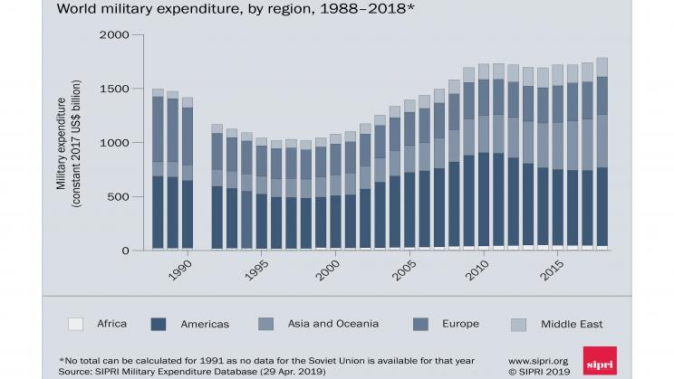 World military spending 1988–2018. Data and graphic: SIPRI