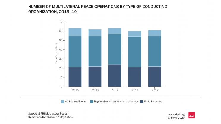 Number of multilateral peace operations by type of conducting organization, 2015-19. Source: SIPRI