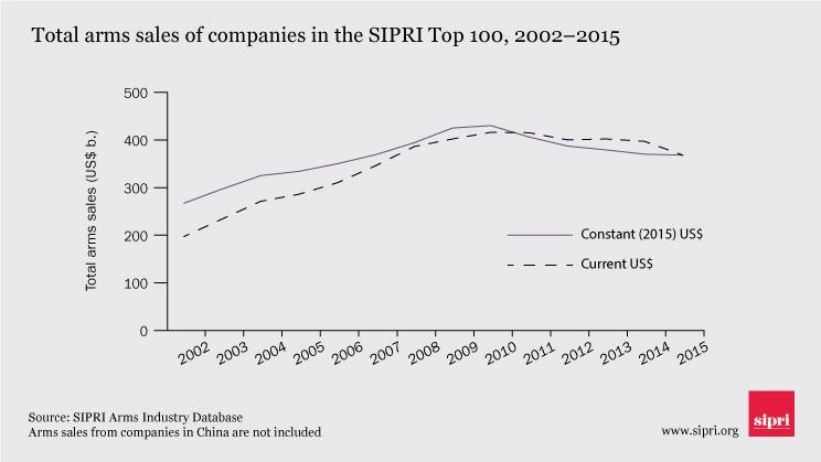 Graph of total arms sales of companies in the SIPRI Top 100, 2002-15
