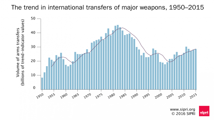 Trends in international arms transfers, 1950–2015