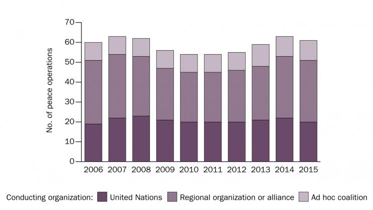 Graph of number of peace operations between 2006–2015