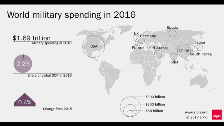 Overview of world military sending in 2016
