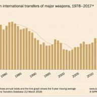 Asia and the Middle East lead rising trend in arms imports, US exports grow significantly, says SIPRI