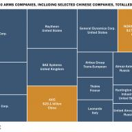 New SIPRI data reveals scale of Chinese arms industry
