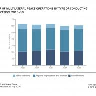 Declining trends in multilateral peace operations continued in 2019; attention shifting towards the Middle East and North Africa–new SIPRI data