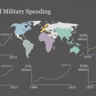 Military spending in different regions of the world since 1950.