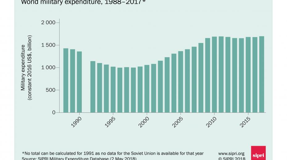 World military spending 1988–2017. Data and graphic: SIPRI