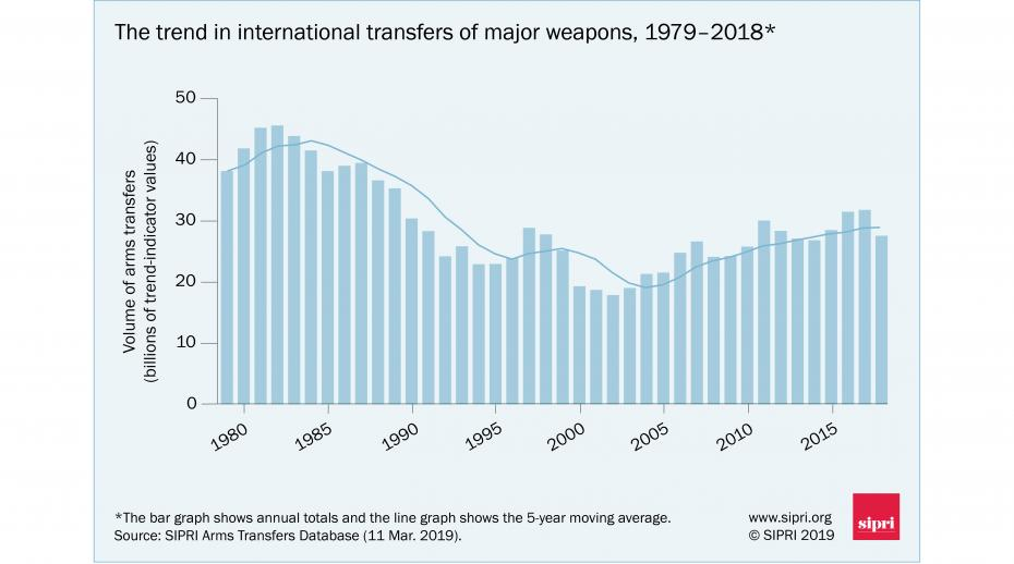 Global arms trade: USA increases dominance; arms flows to the Middle East surge, says SIPRI