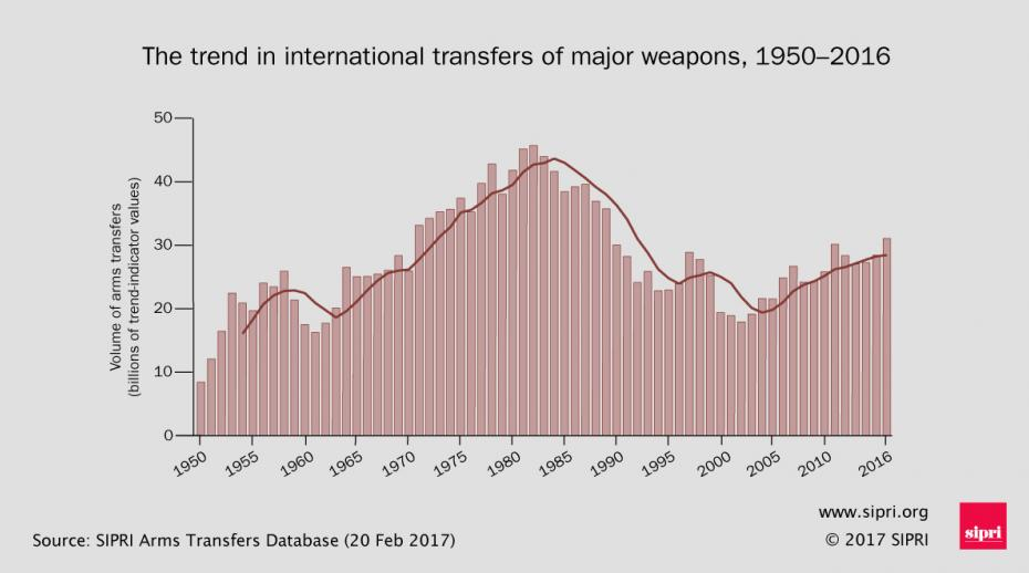 International transfers of major weapons 1950-2016